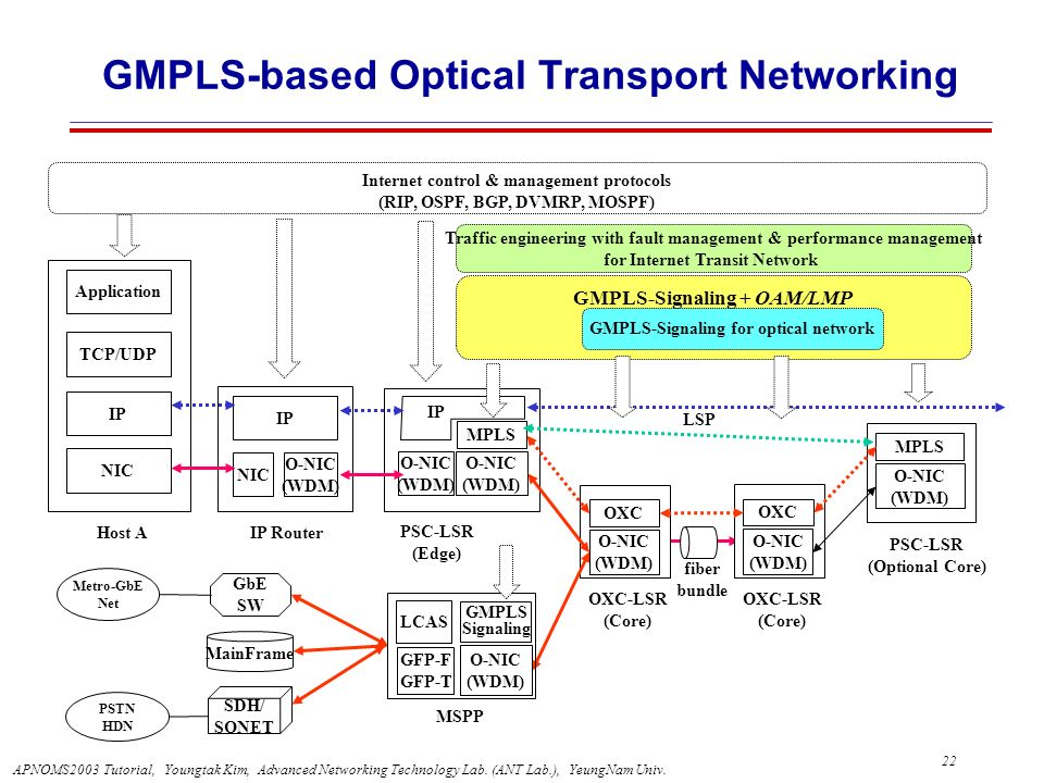GMPLS-based Optical Transport Networking