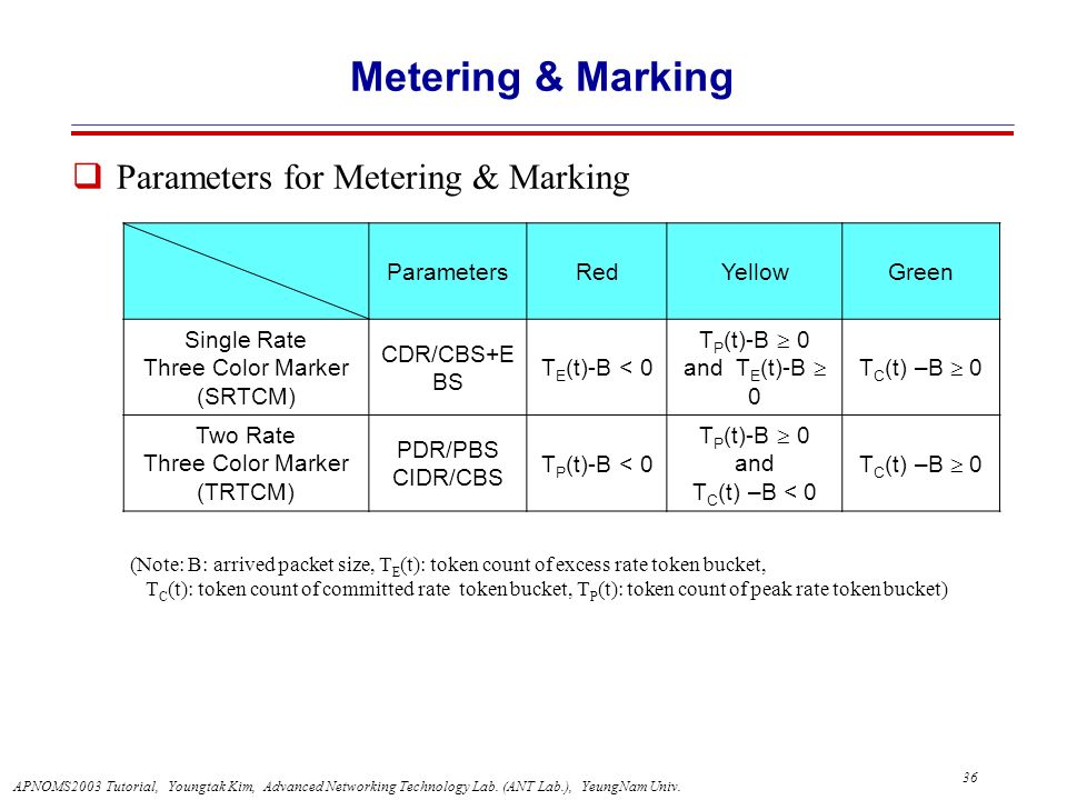 Metering & Marking Parameters for Metering & Marking Parameters Red