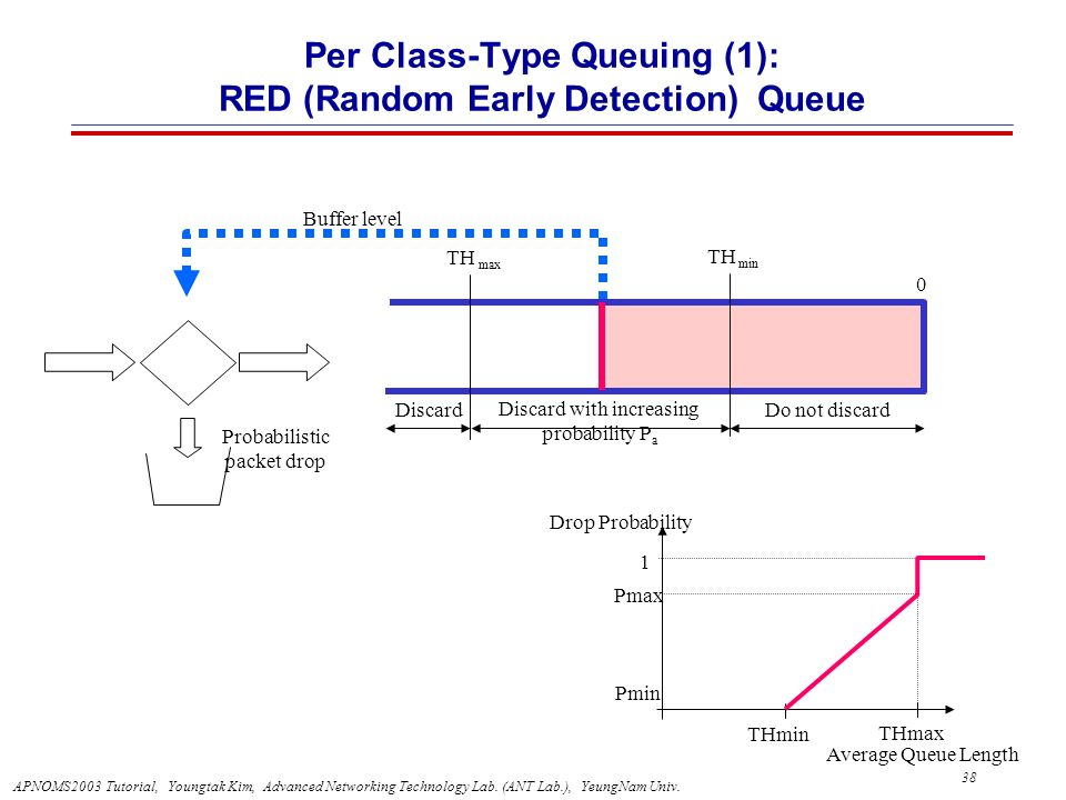 Per Class-Type Queuing (1): RED (Random Early Detection) Queue