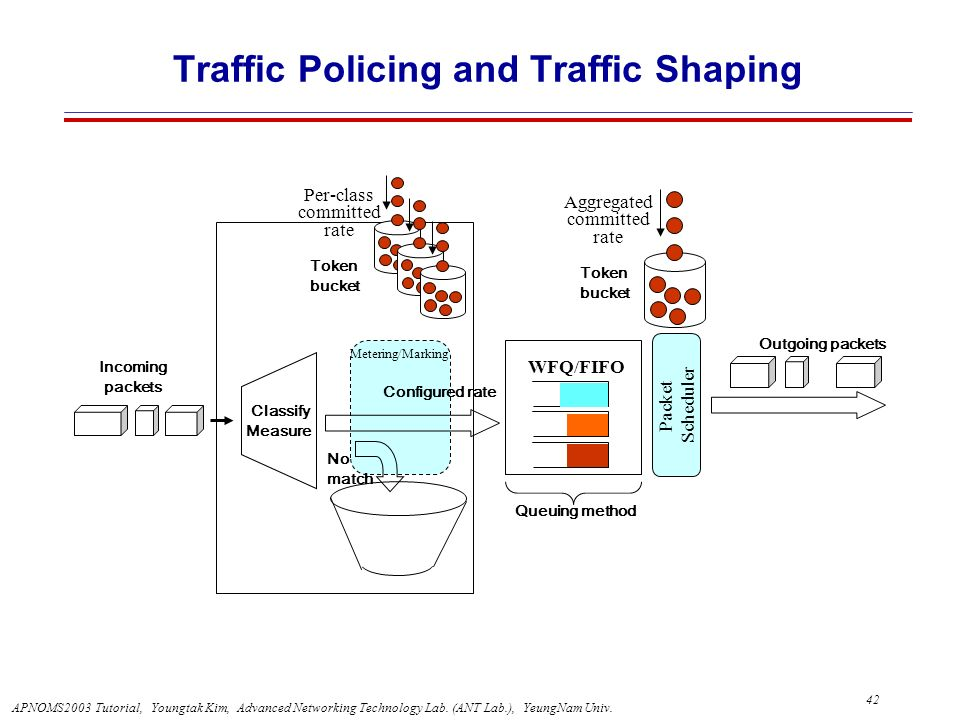 Traffic Policing and Traffic Shaping