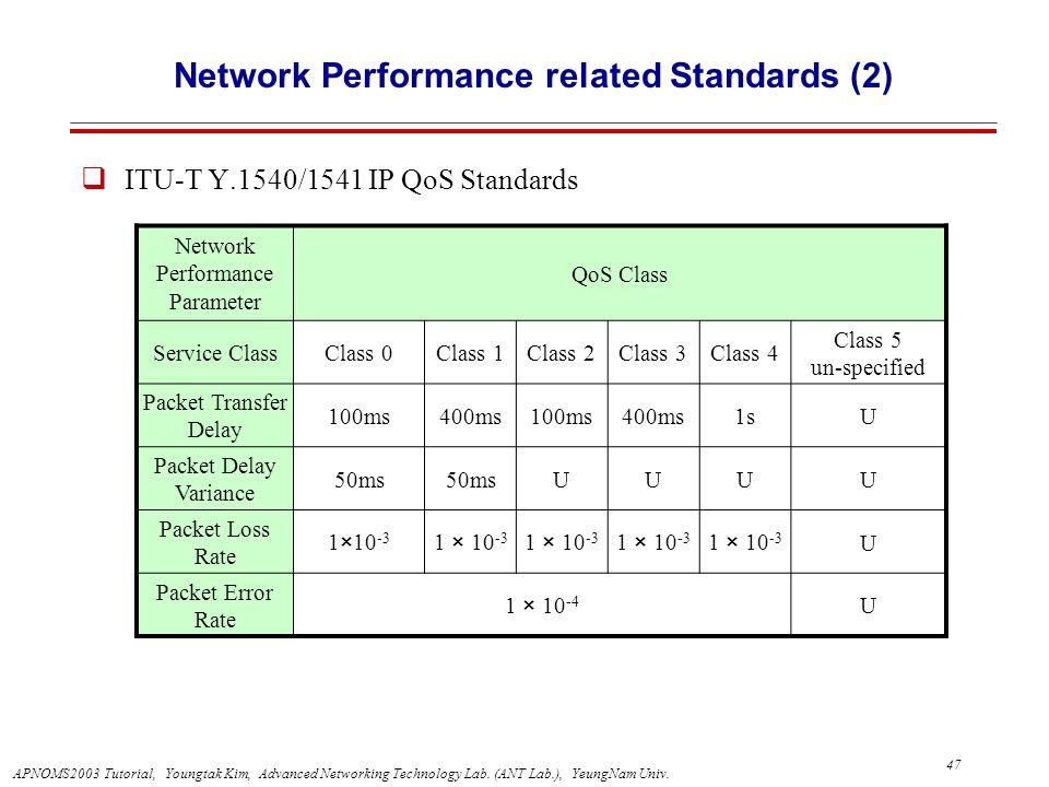 Network Performance related Standards (2)
