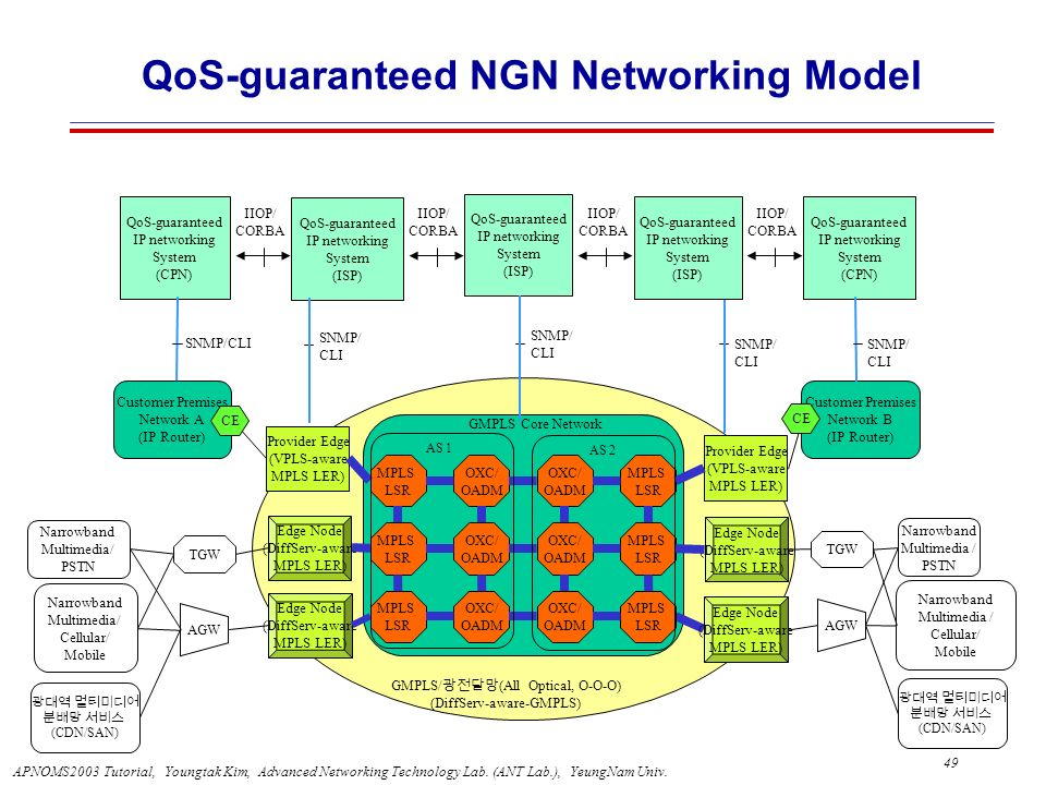 QoS-guaranteed NGN Networking Model