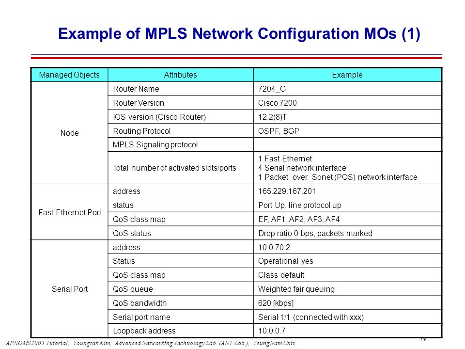 Example of MPLS Network Configuration MOs (1)