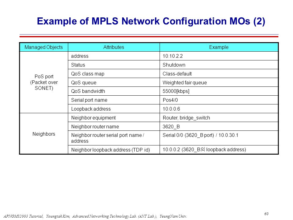 Example of MPLS Network Configuration MOs (2)