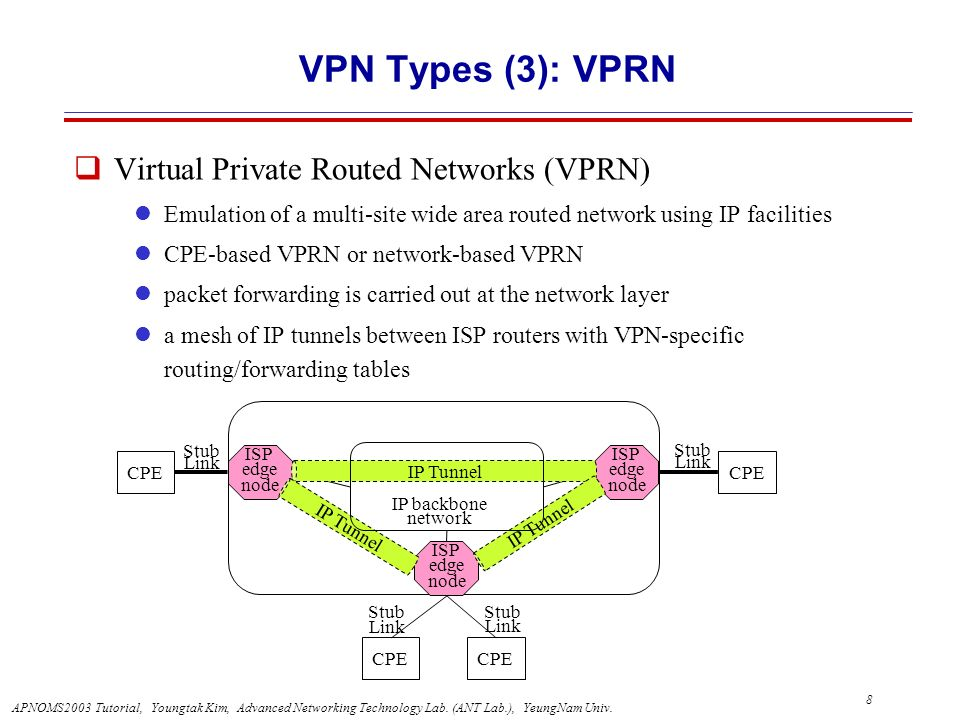 VPN Types (3): VPRN Virtual Private Routed Networks (VPRN)