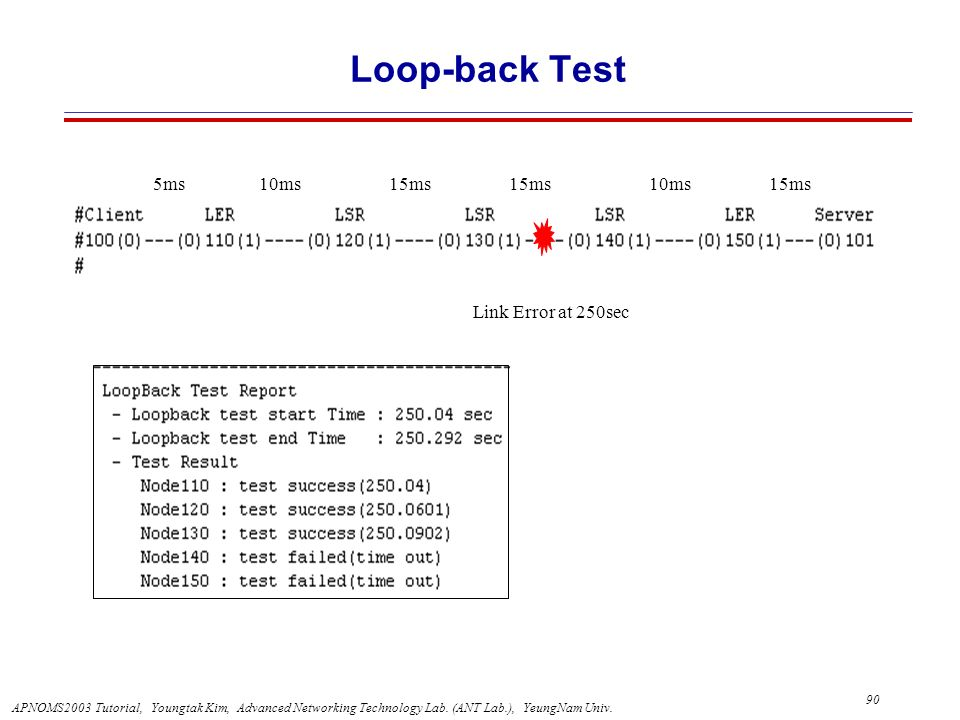 Loop-back Test Link Error at 250sec 10ms 15ms 5ms