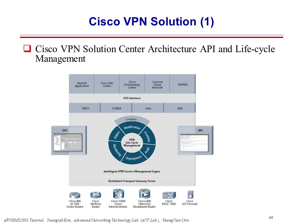 Cisco VPN Solution (1) Cisco VPN Solution Center Architecture API and Life-cycle Management