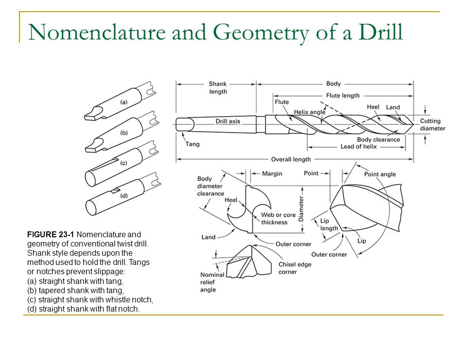 Chapter 23: Drilling and Related Hole-Making Processes ...