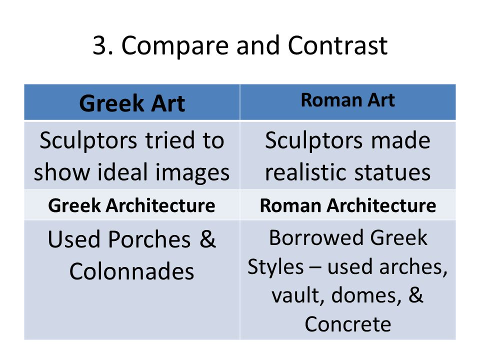 Comparing roman and greek art