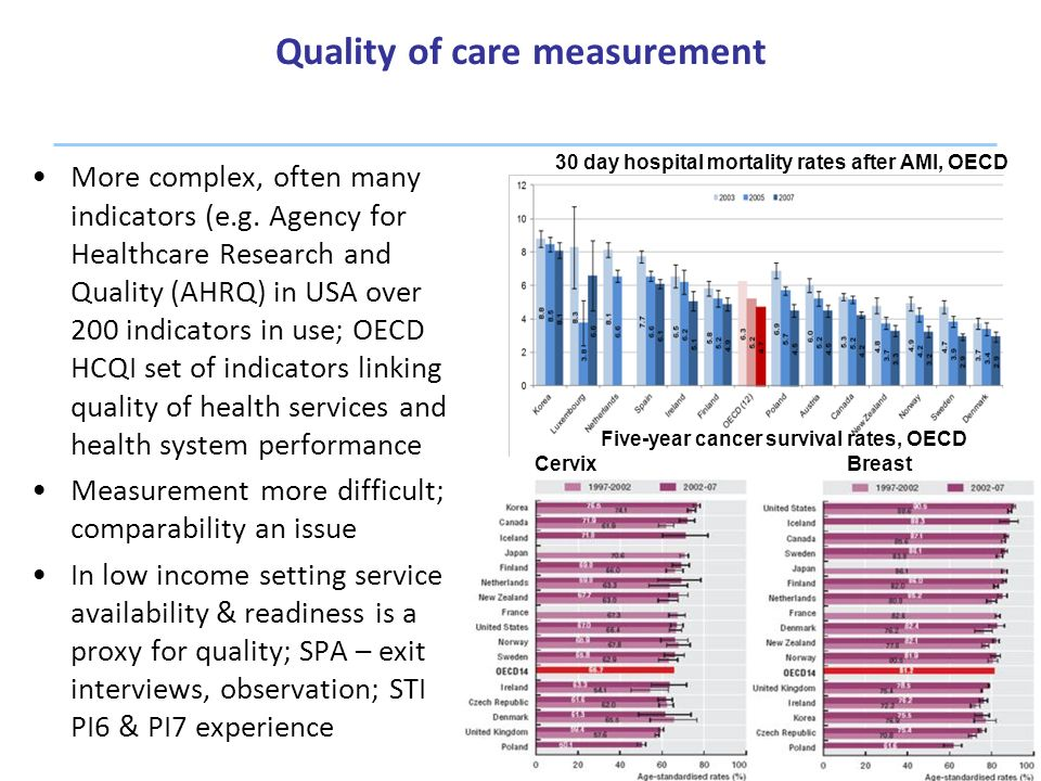Quality of care measurement