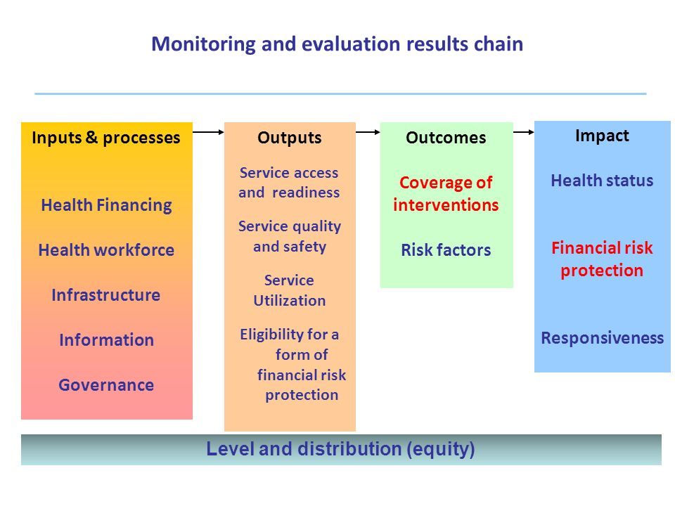 Monitoring and evaluation results chain