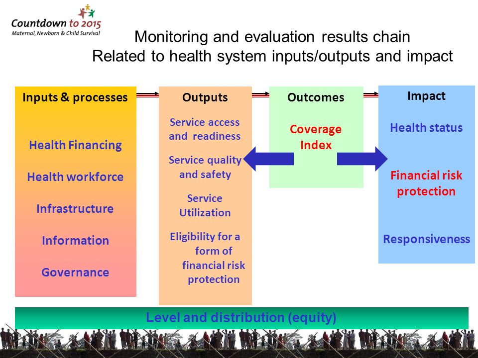 Monitoring and evaluation results chain Related to health system inputs/outputs and impact