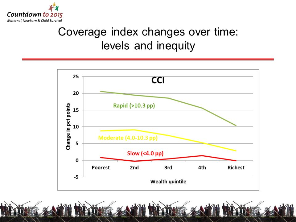 Coverage index changes over time: levels and inequity