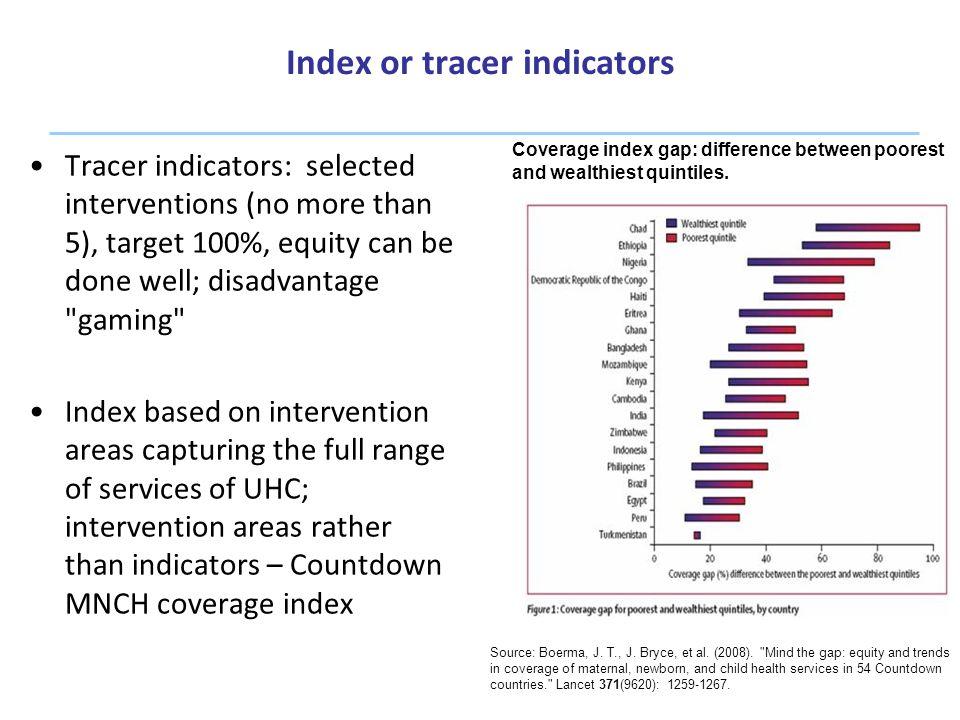 Index or tracer indicators