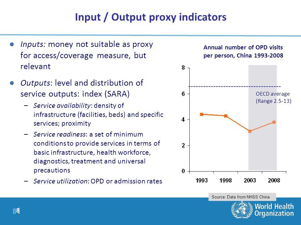 Input / Output proxy indicators