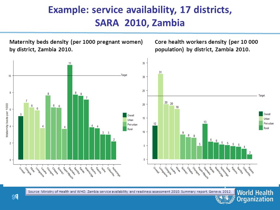 Example: service availability, 17 districts,