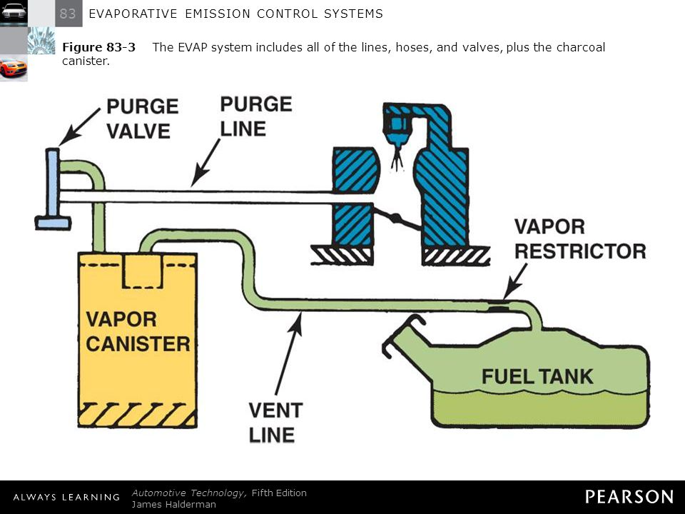 Evaporative Emission Control : Evaporative emission control systems ppt download