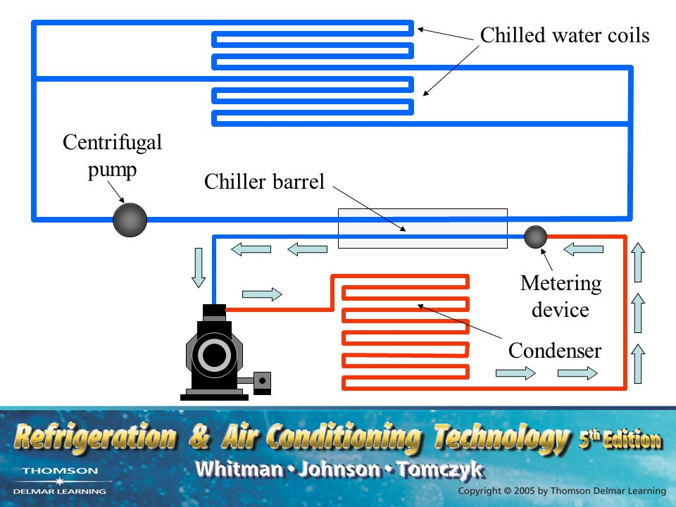 Chilled Water Air Conditioning Systems Ppt Video Online