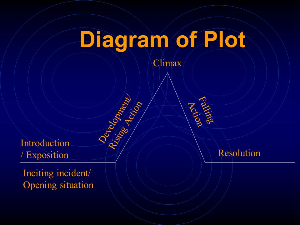 Diagram of Plot Climax Falling Action Development/ Rising Action