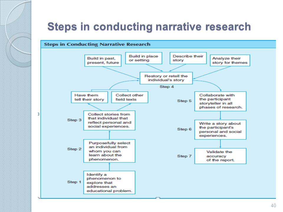 Steps For Conducting Clinical Research - IRB Approval ...