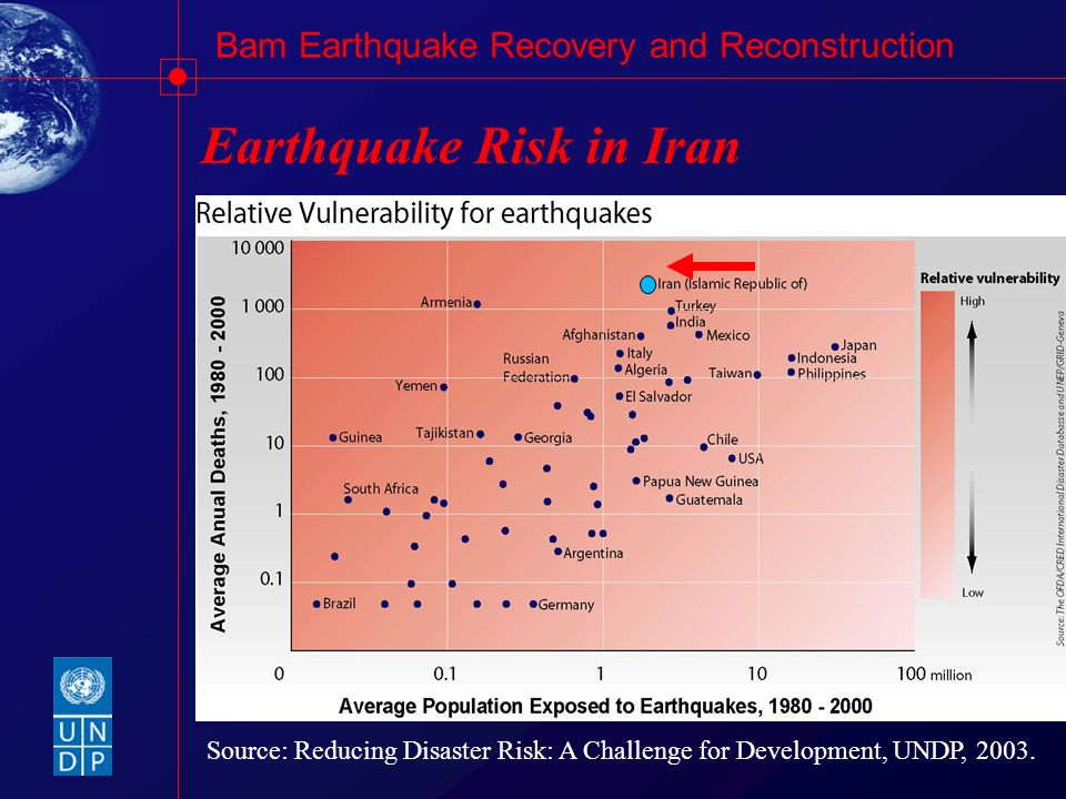Earthquake Risk in Iran