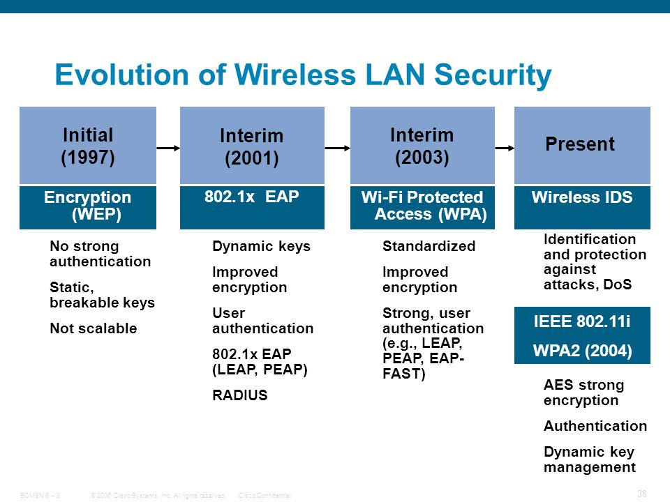 wireless lan security thesis Thesis proposal wireless lan security the thesis-equivalent shall be entitled to use them for the particular group but considers at a regionally accredited school.