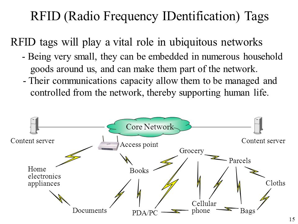 RFID (Radio Frequency IDentification) Tags