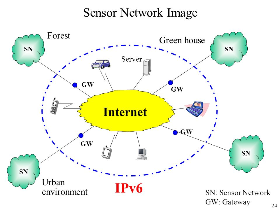 IPv6 Sensor Network Image Internet Forest Green house Urban