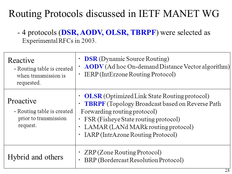Routing Protocols discussed in IETF MANET WG