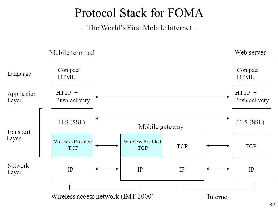 Protocol Stack for FOMA