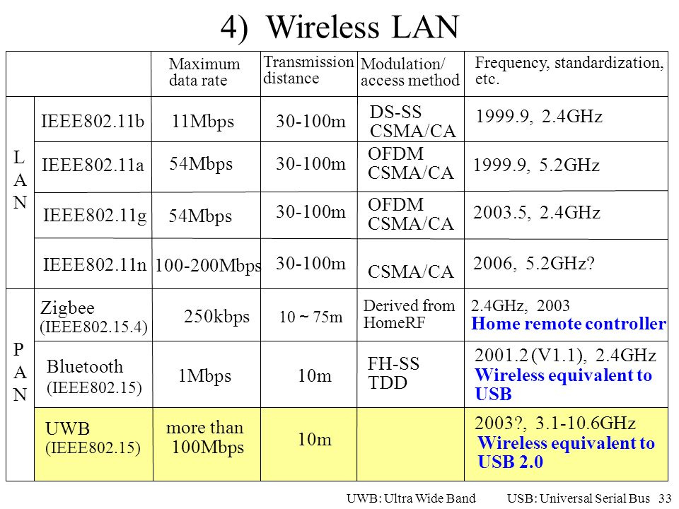 4) Wireless LAN DS-SS CSMA/CA IEEE802.11b 11Mbps 30-100m