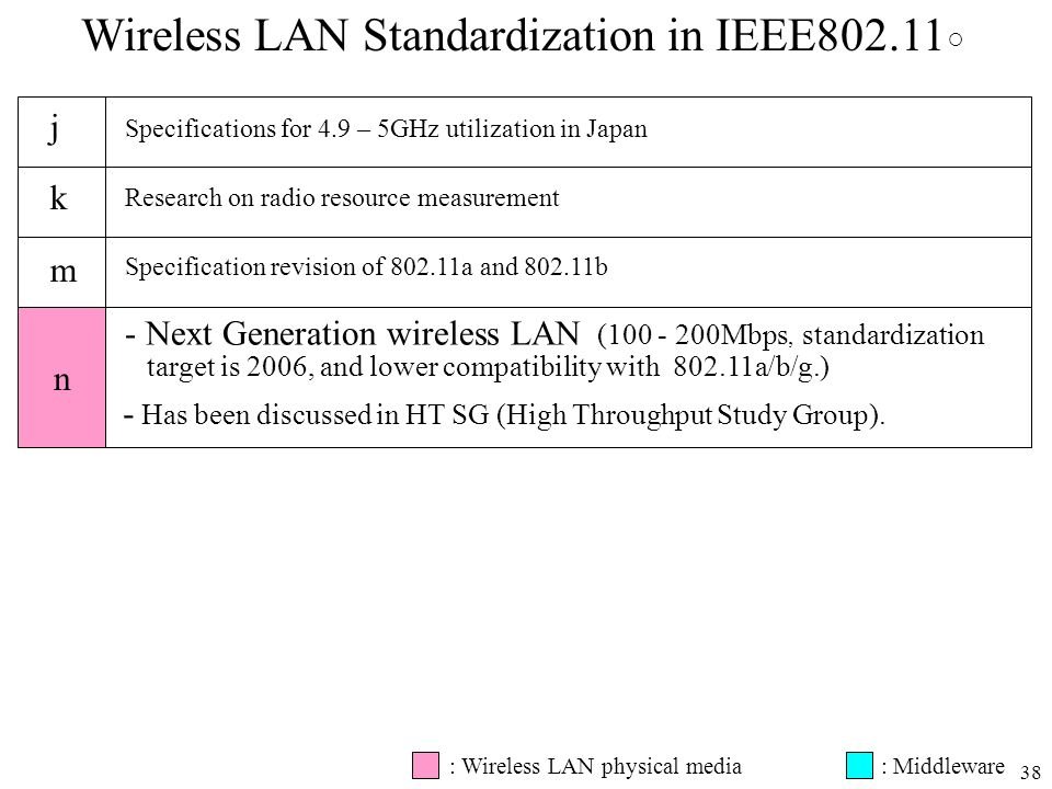 Wireless LAN Standardization in IEEE802.11○