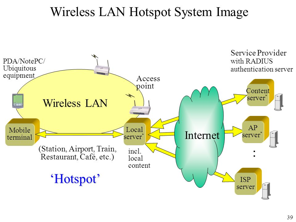 Wireless LAN Hotspot System Image