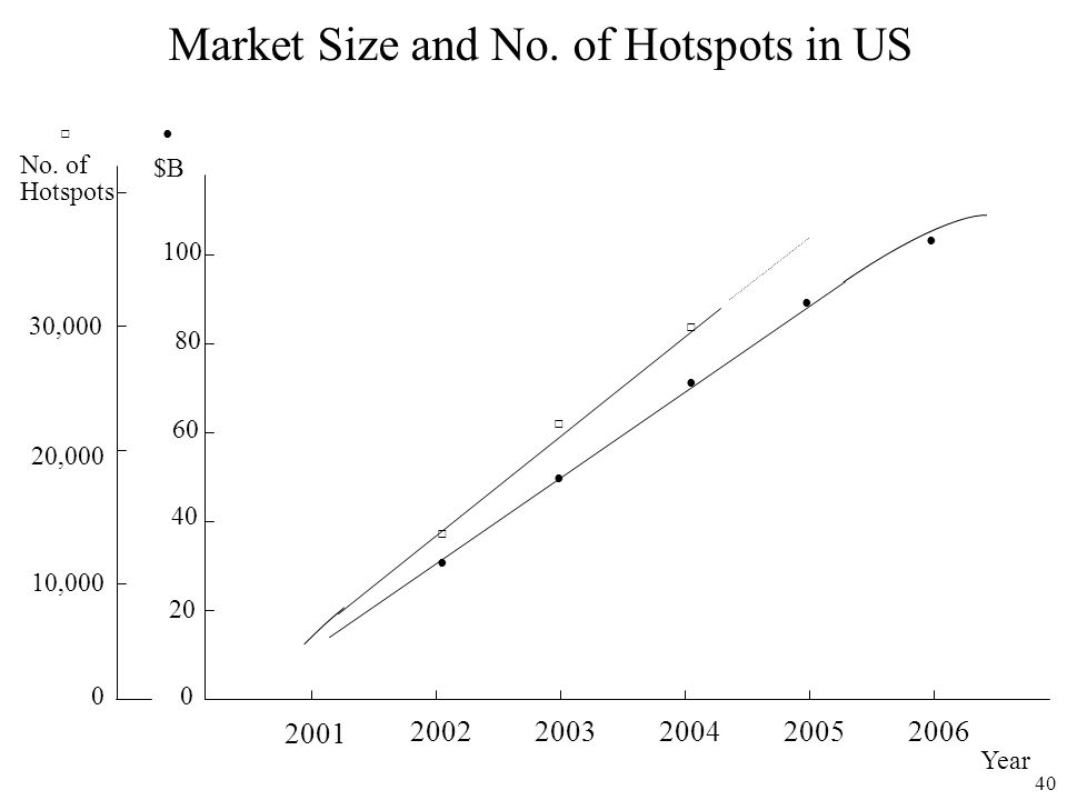Market Size and No. of Hotspots in US