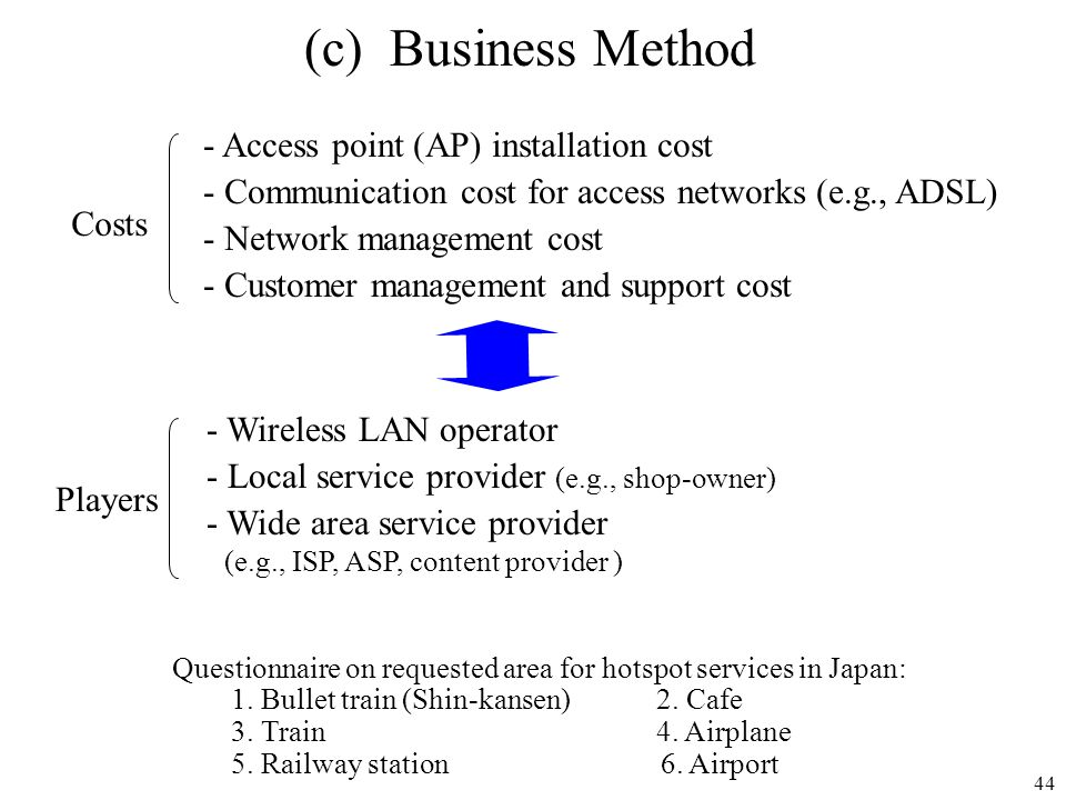 (c) Business Method - Access point (AP) installation cost