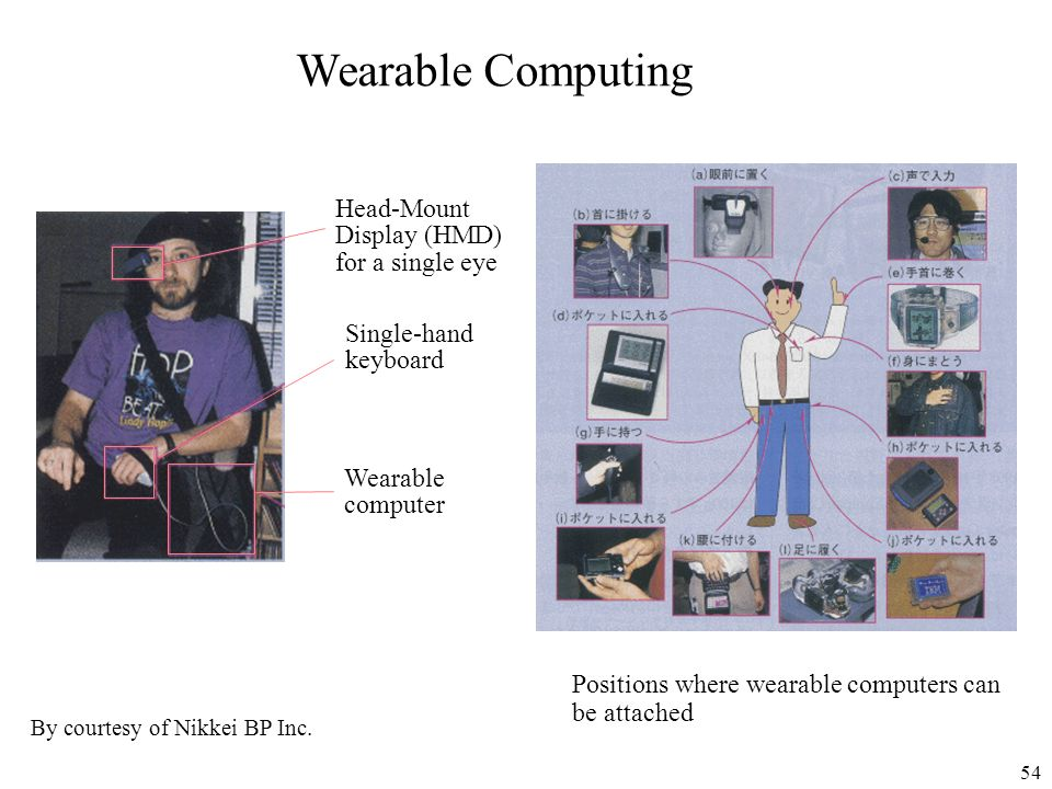 Wearable Computing Head-Mount Display (HMD) for a single eye