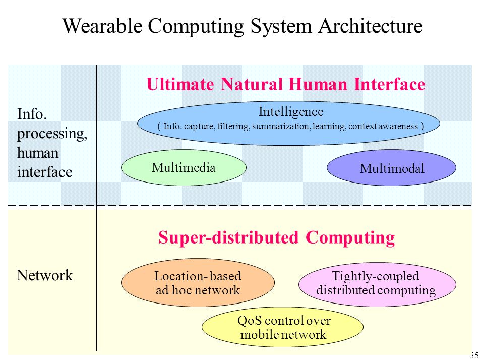 Wearable Computing System Architecture