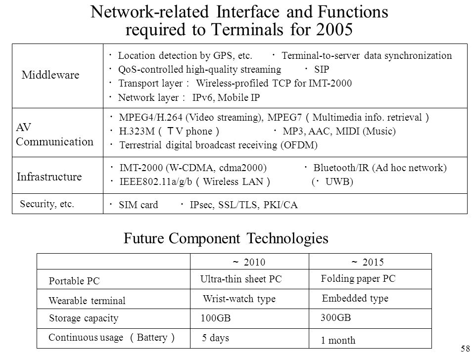 Network-related Interface and Functions required to Terminals for 2005