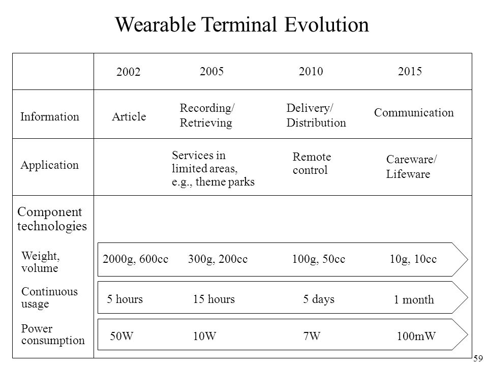 Wearable Terminal Evolution