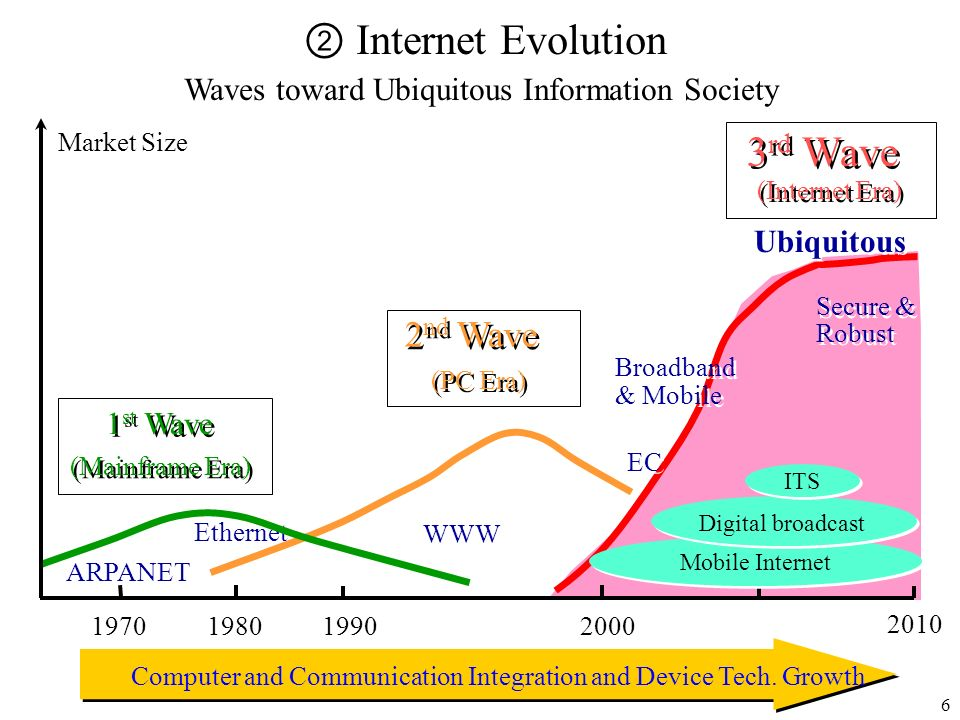 ② Internet Evolution 3rd Wave 2nd Wave