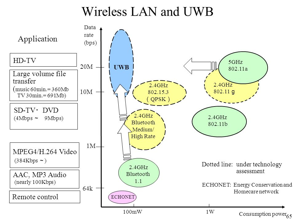 Wireless LAN and UWB Application HD-TV Large volume file transfer