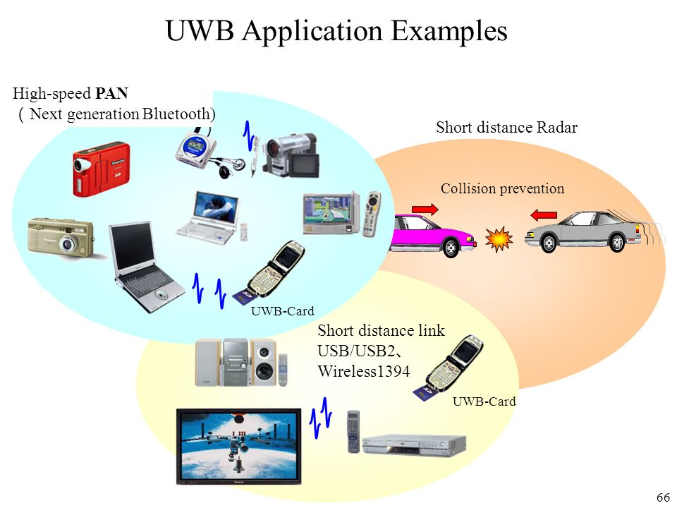 UWB Application Examples