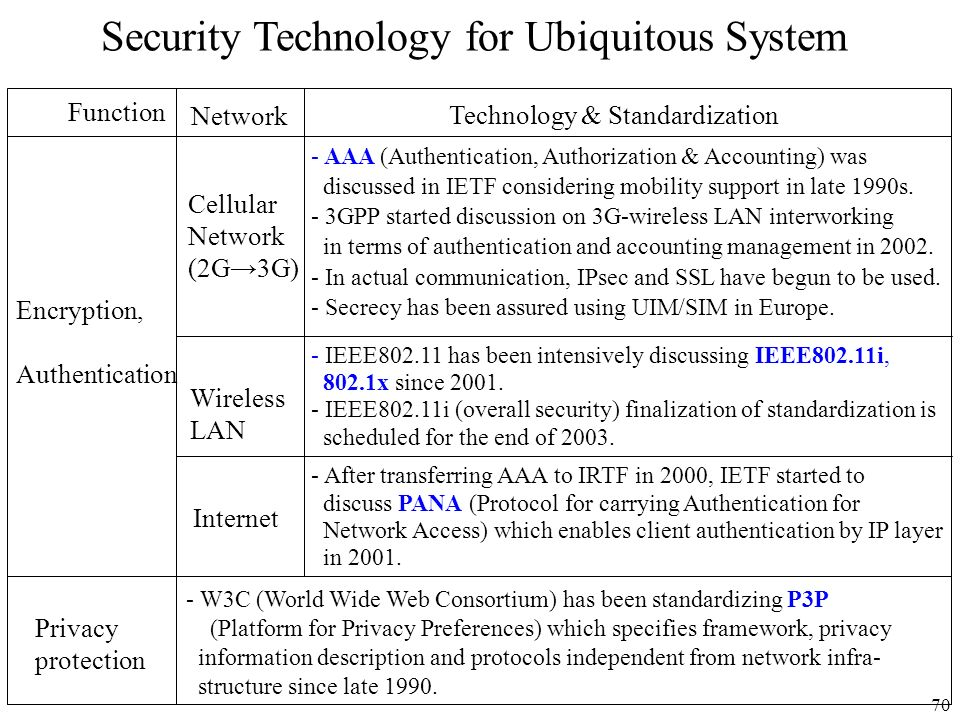 Security Technology for Ubiquitous System