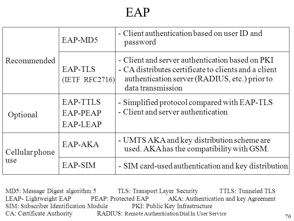 EAP Client authentication based on user ID and password EAP-MD5