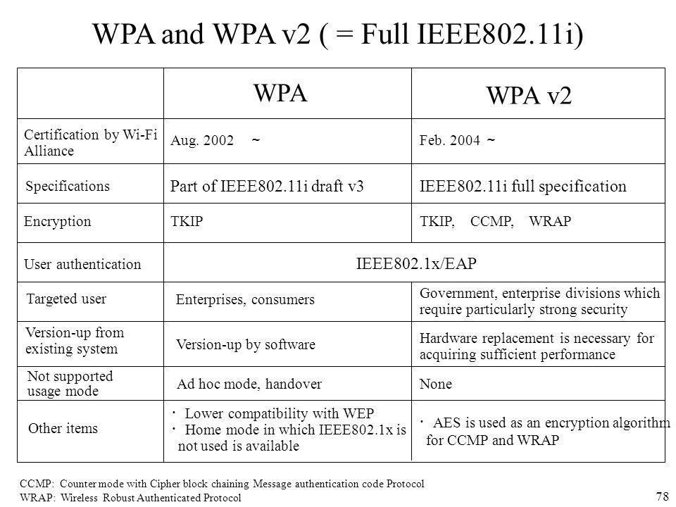 WPA and WPA v2 ( = Full IEEE802.11i)