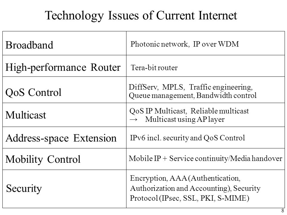 Technology Issues of Current Internet
