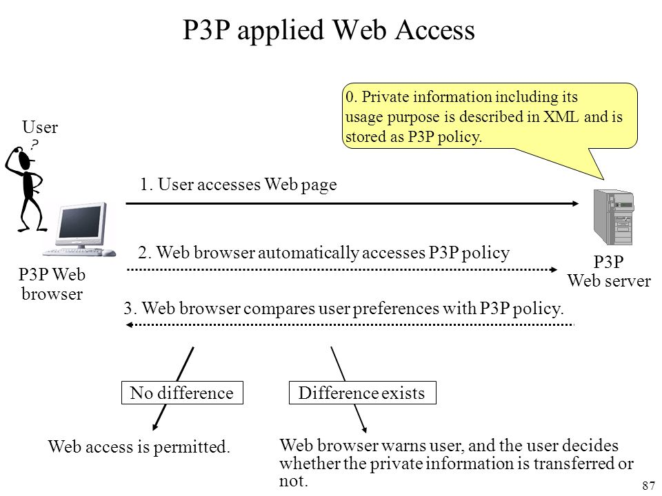 Web access is permitted.