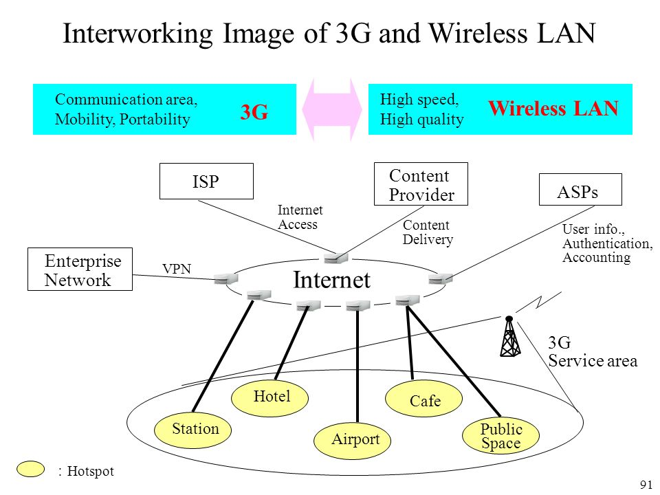 Interworking Image of 3G and Wireless LAN