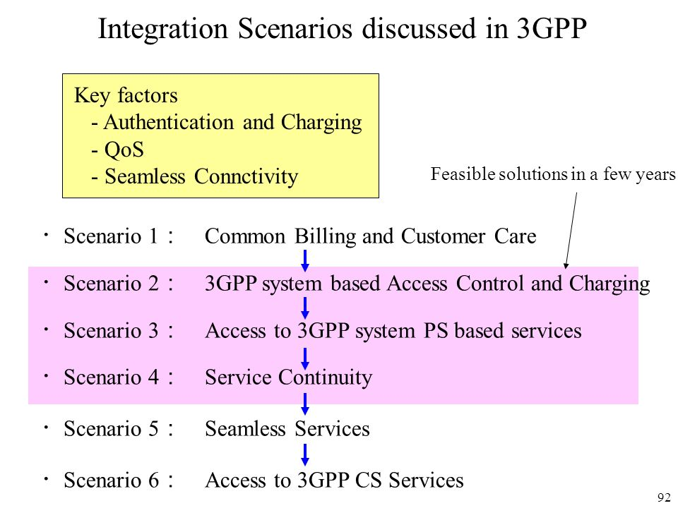 Integration Scenarios discussed in 3GPP