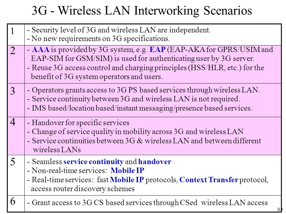 3G - Wireless LAN Interworking Scenarios